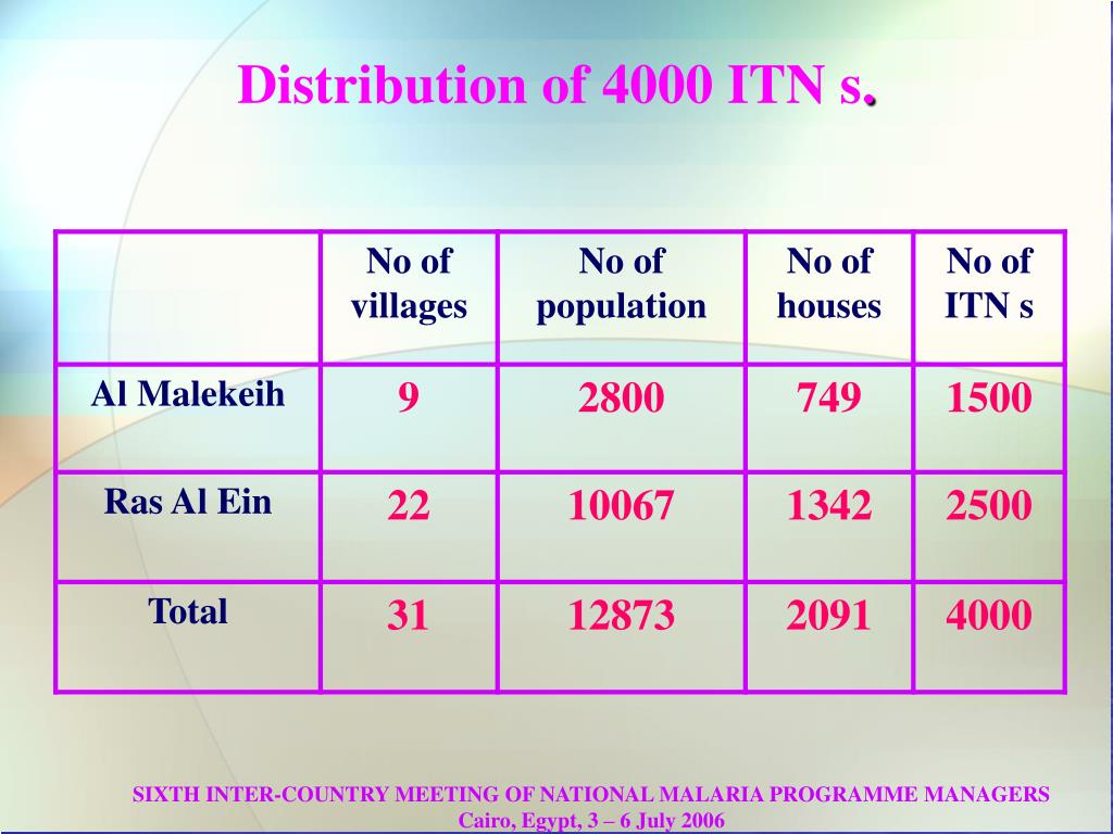 Distribution of 4000 ITN s