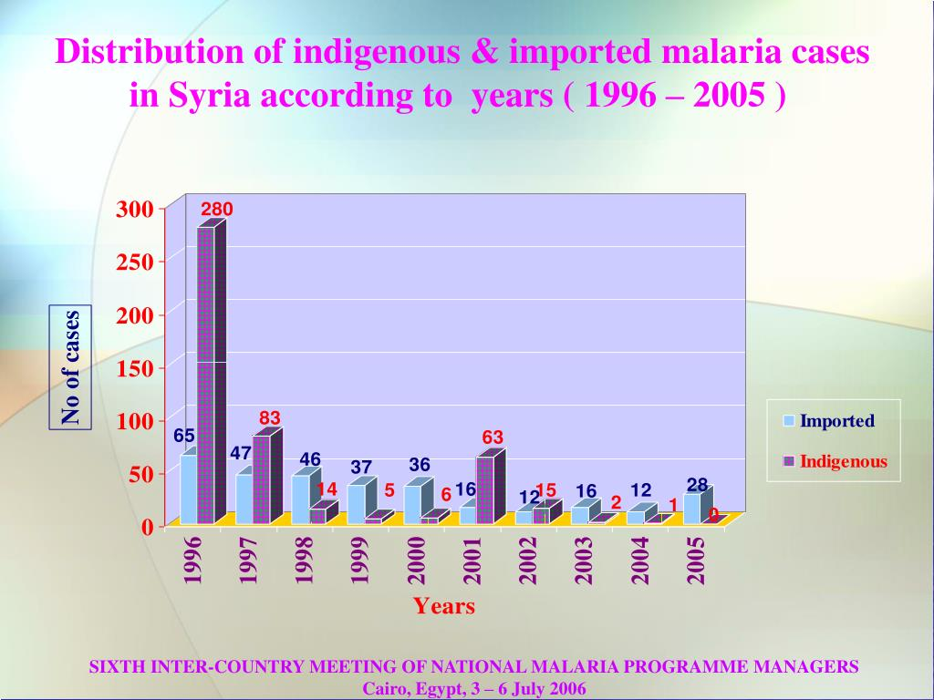 Distribution of indigenous & imported malaria cases in Syria according to  years ( 1996 – 2005 )