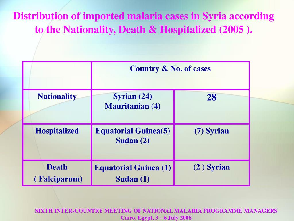Distribution of imported malaria cases in Syria according to the Nationality, Death & Hospitalized (2005 ).