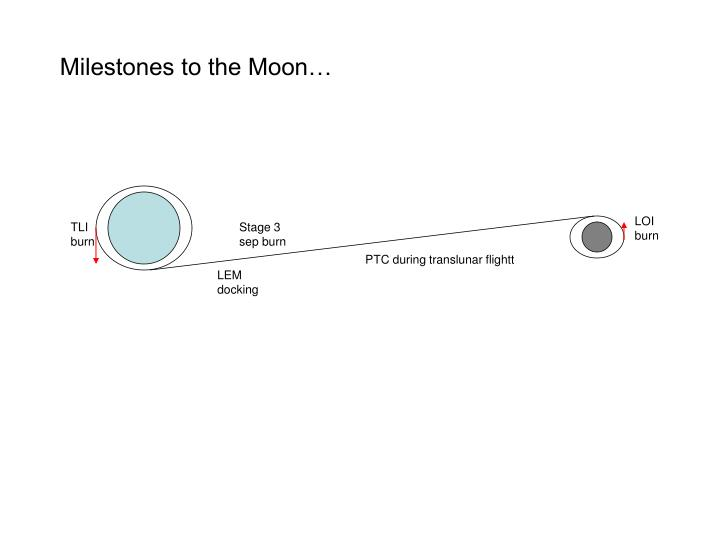 Milestones to the Moon…