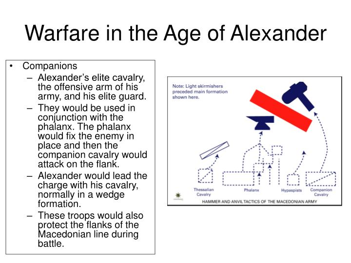 Warfare in the Age of Alexander