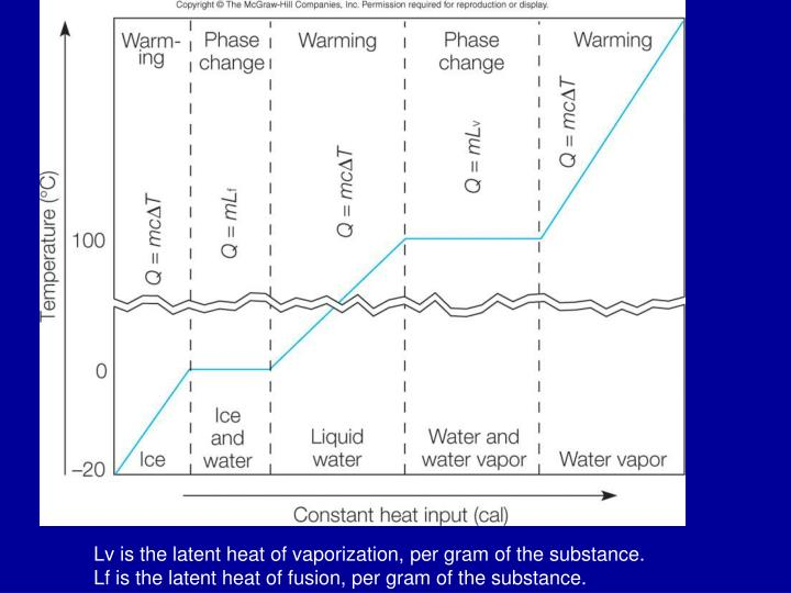 Lv is the latent heat of vaporization, per gram of the substance.