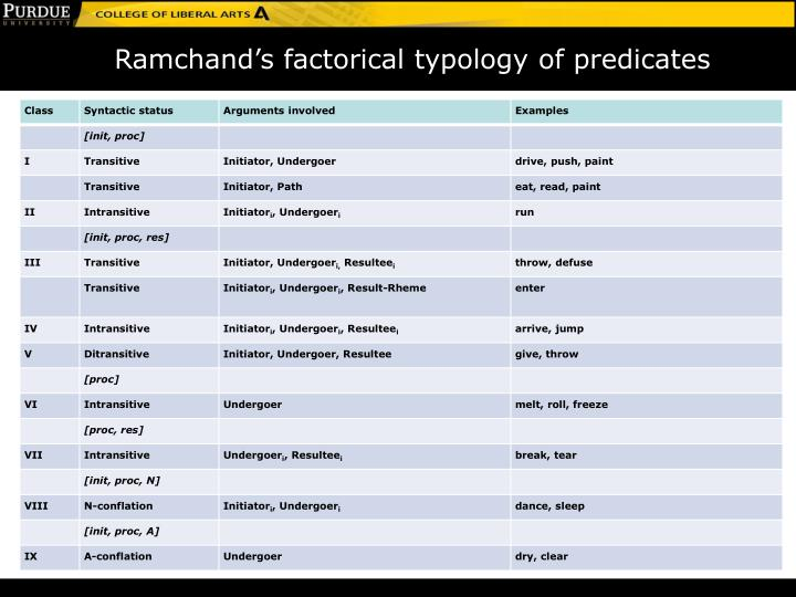 Ramchand's factorical typology of predicates
