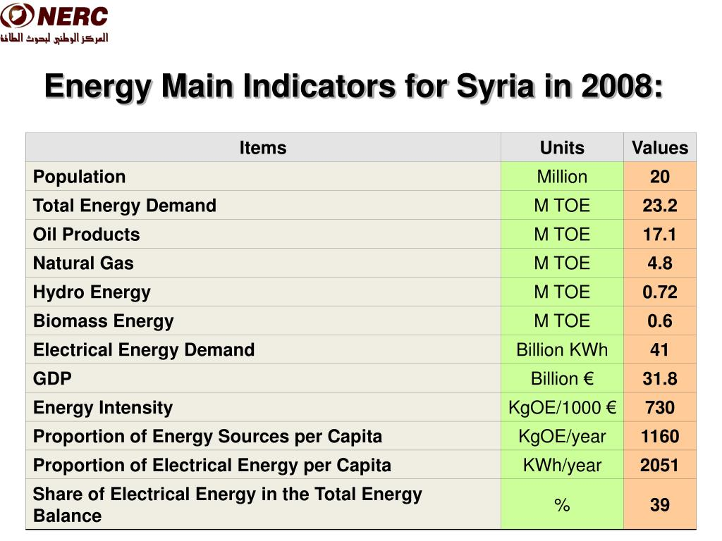 Energy Main Indicators for Syria in 2008: