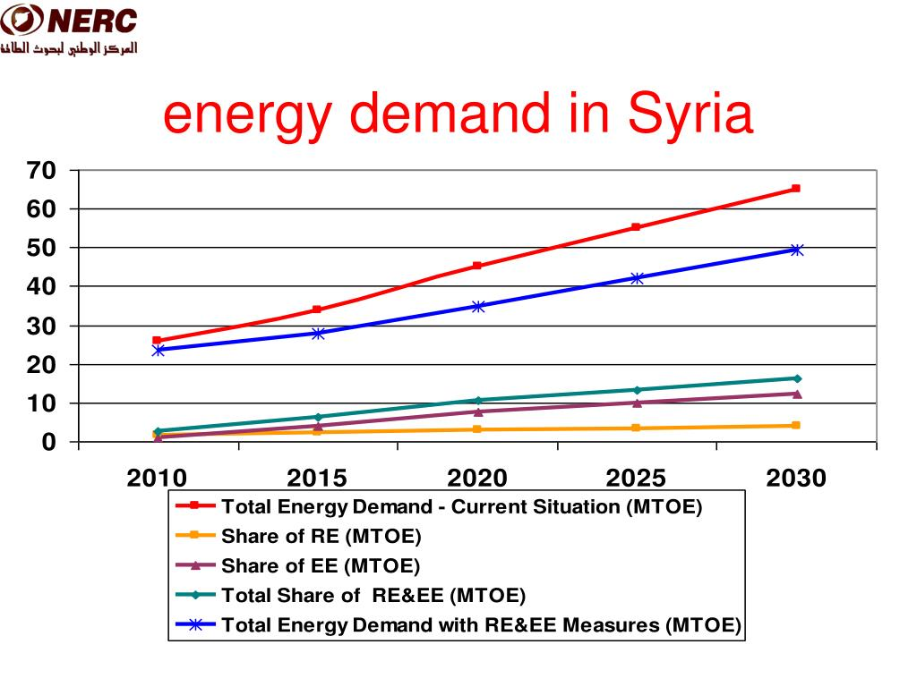 energy demand in Syria