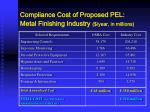 compliance cost of proposed pel metal finishing industry year in millions
