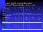 costs benefits summary comparison proposed pel and alternatives millions 2003
