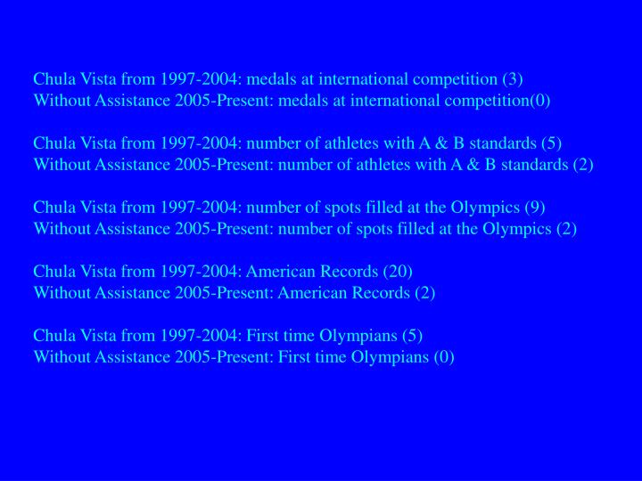 Chula Vista from 1997-2004: medals at international competition (3)