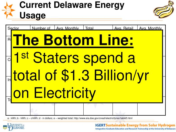 Current Delaware Energy Usage