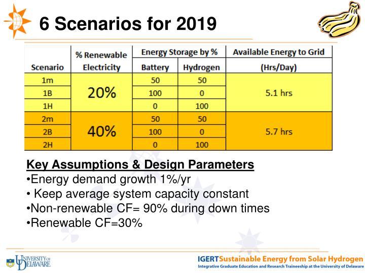 6 Scenarios for 2019