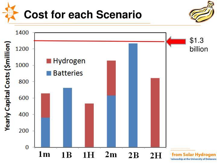 Cost for each Scenario