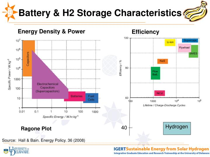 Battery & H2 Storage Characteristics