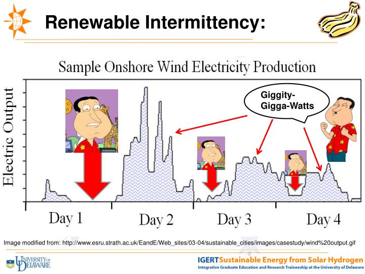 Renewable Intermittency: