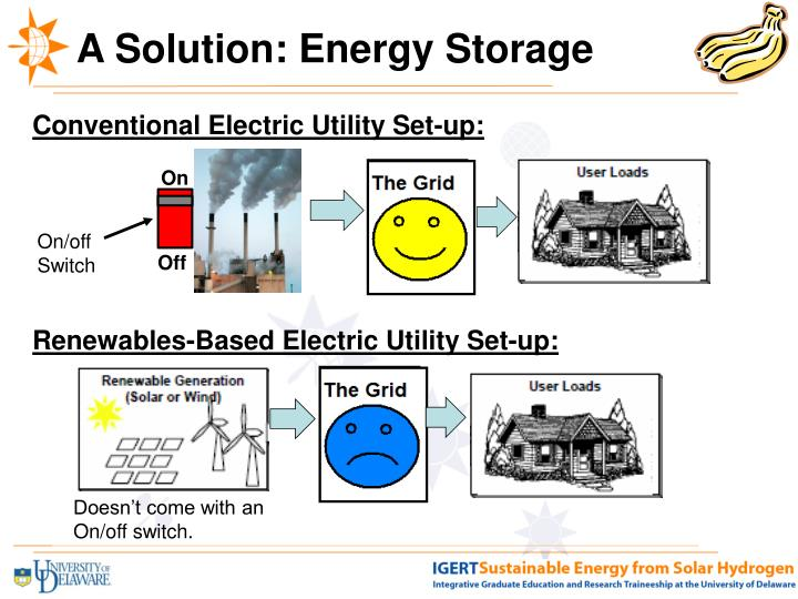 A Solution: Energy Storage
