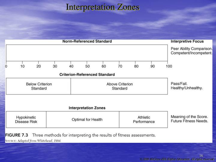 Interpretation Zones