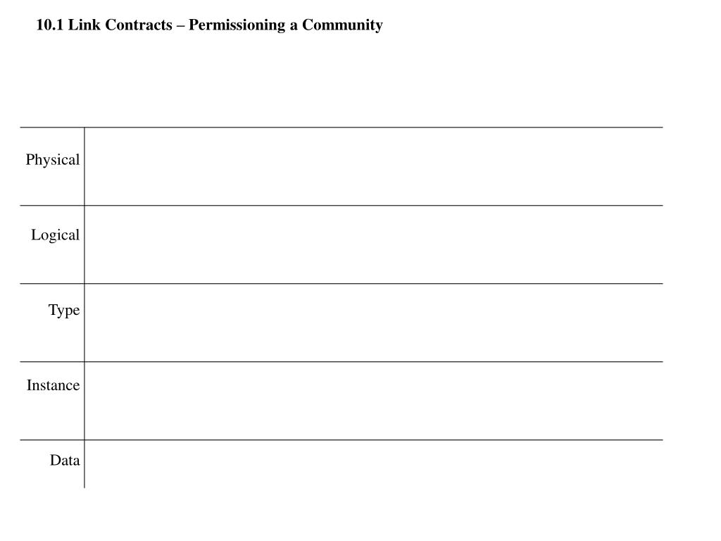 10.1 Link Contracts – Permissioning a Community