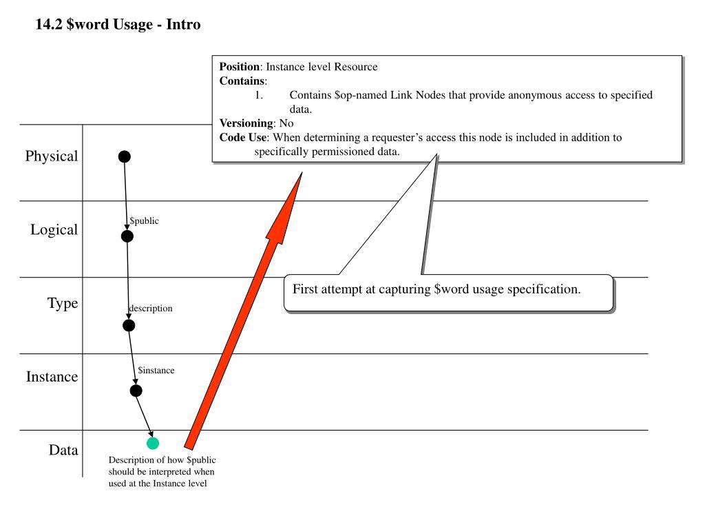 14.2 $word Usage - Intro