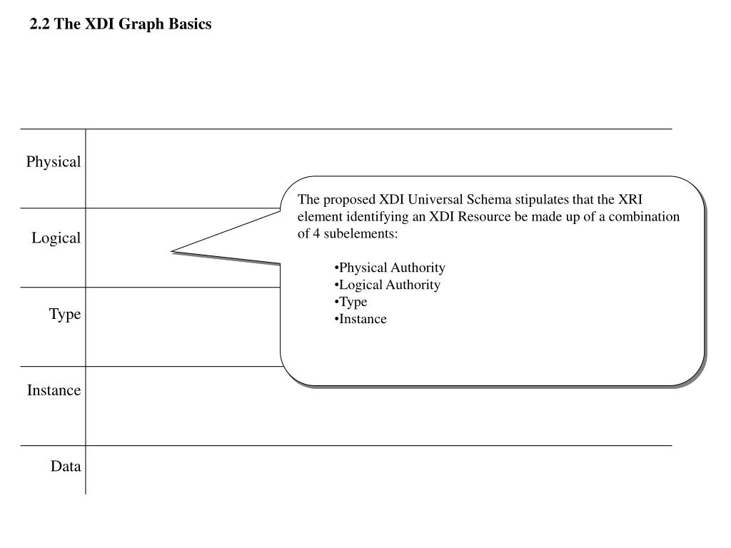 2.2 The XDI Graph Basics