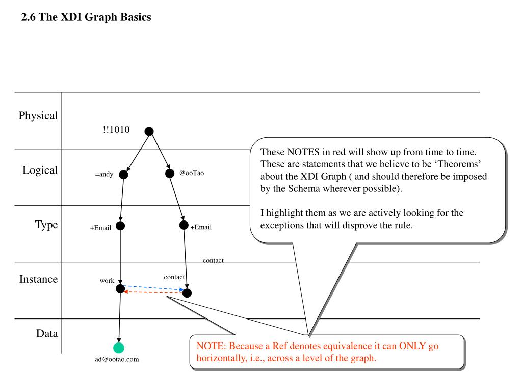 2.6 The XDI Graph Basics
