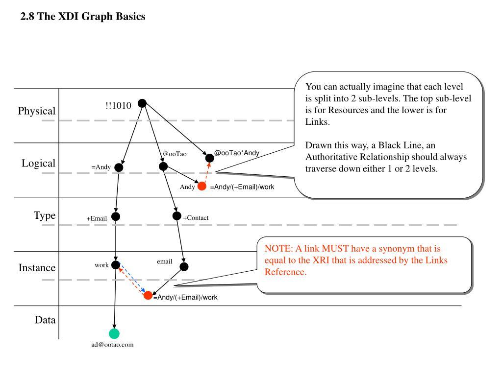 2.8 The XDI Graph Basics