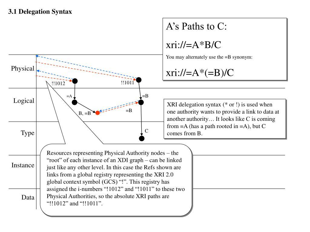 3.1 Delegation Syntax