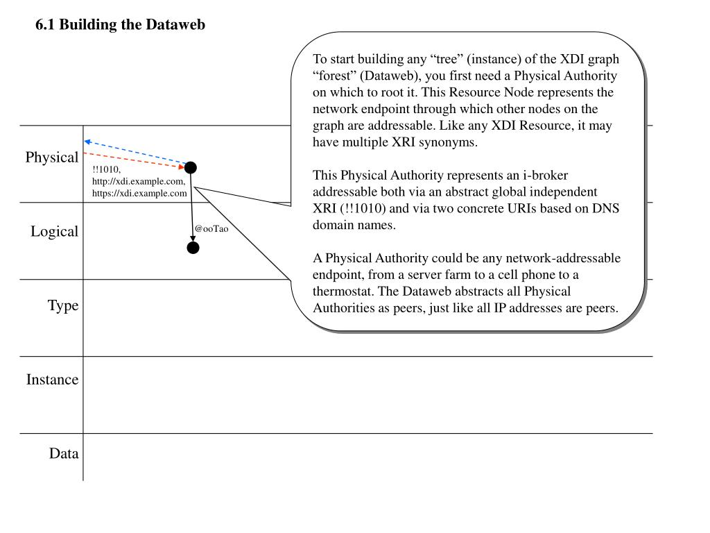 6.1 Building the Dataweb