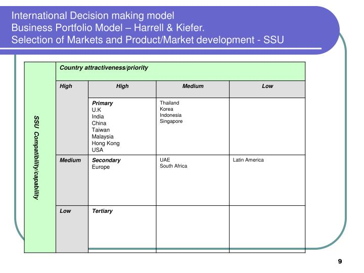 International Decision making model