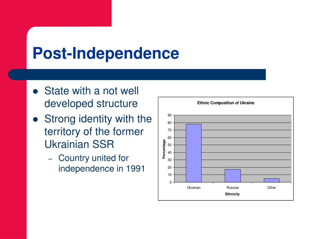 Post-Independence
