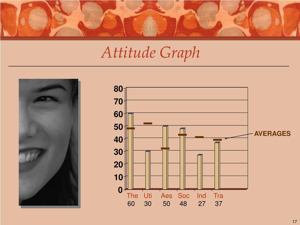 Attitude Graph