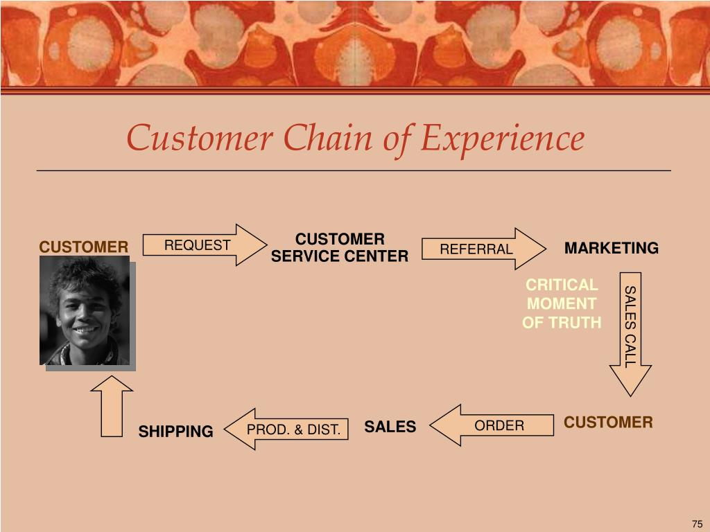 Customer Chain of Experience