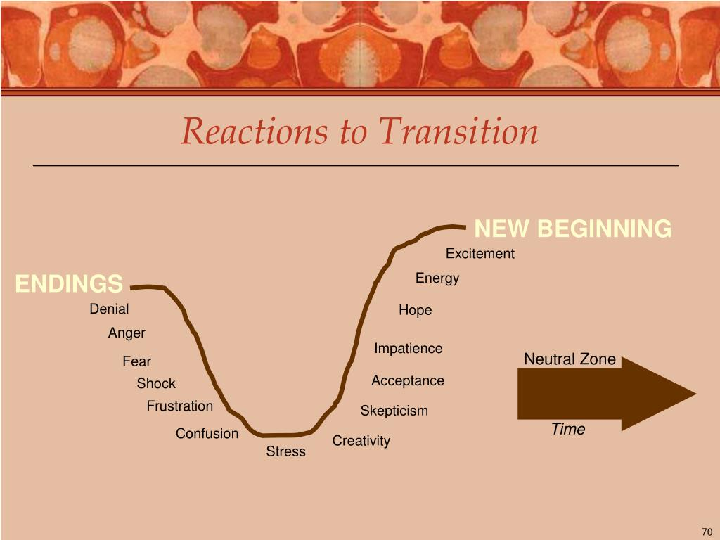 Reactions to Transition
