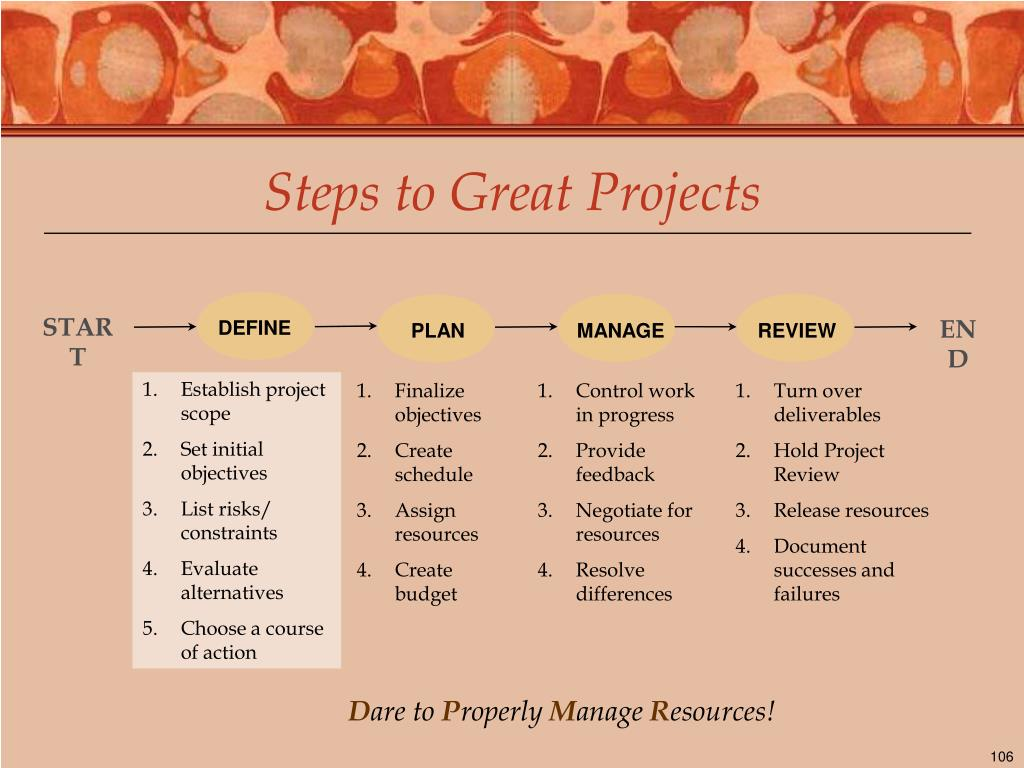 Steps to Great Projects