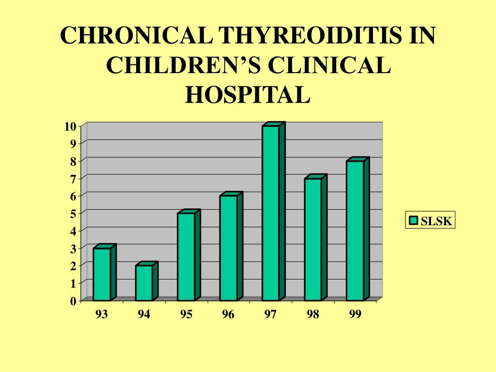 CHRONICAL THYREOIDITIS IN CHILDREN'S CLINICAL HOSPITAL