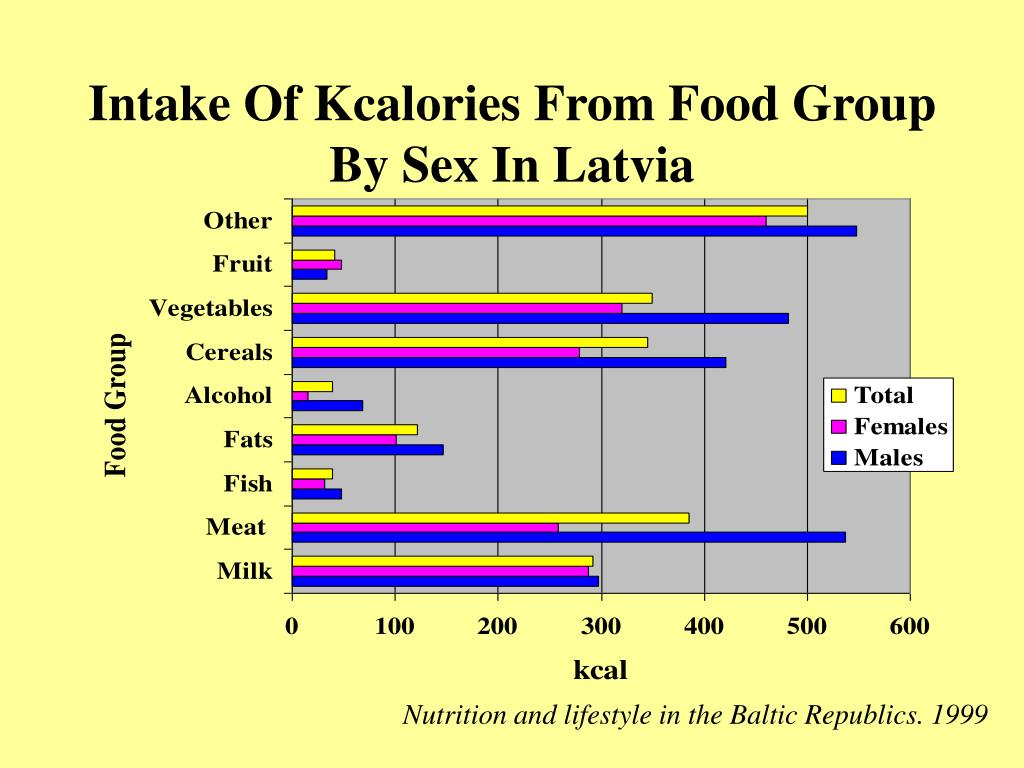Intake Of Kcalories From Food Group By Sex In Latvia