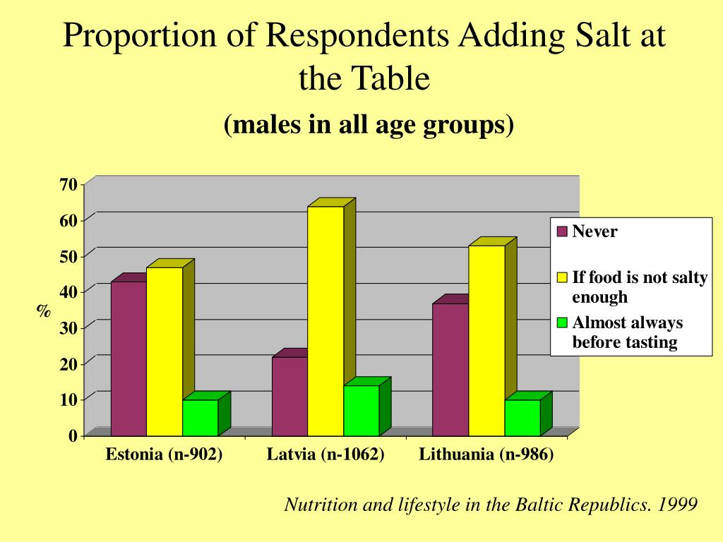 Proportion of Respondents Adding Salt at the Table