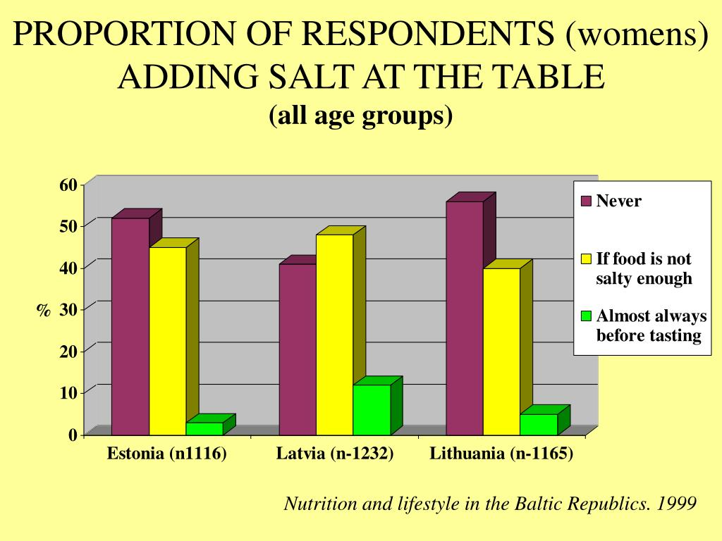 PROPORTION OF RESPONDENTS (womens) ADDING SALT AT THE TABLE