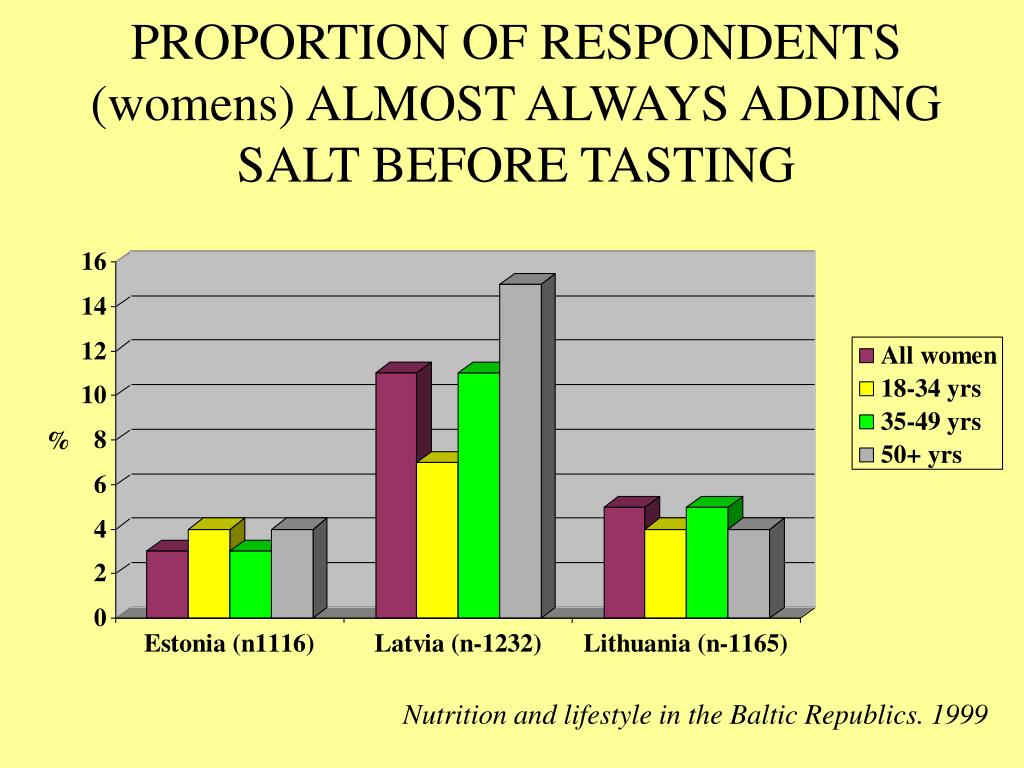 PROPORTION OF RESPONDENTS (womens) ALMOST ALWAYS ADDING SALT BEFORE TASTING