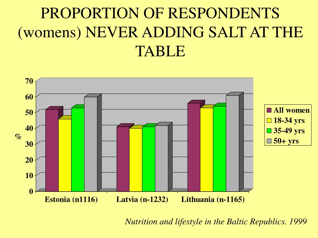 PROPORTION OF RESPONDENTS (womens) NEVER ADDING SALT AT THE TABLE