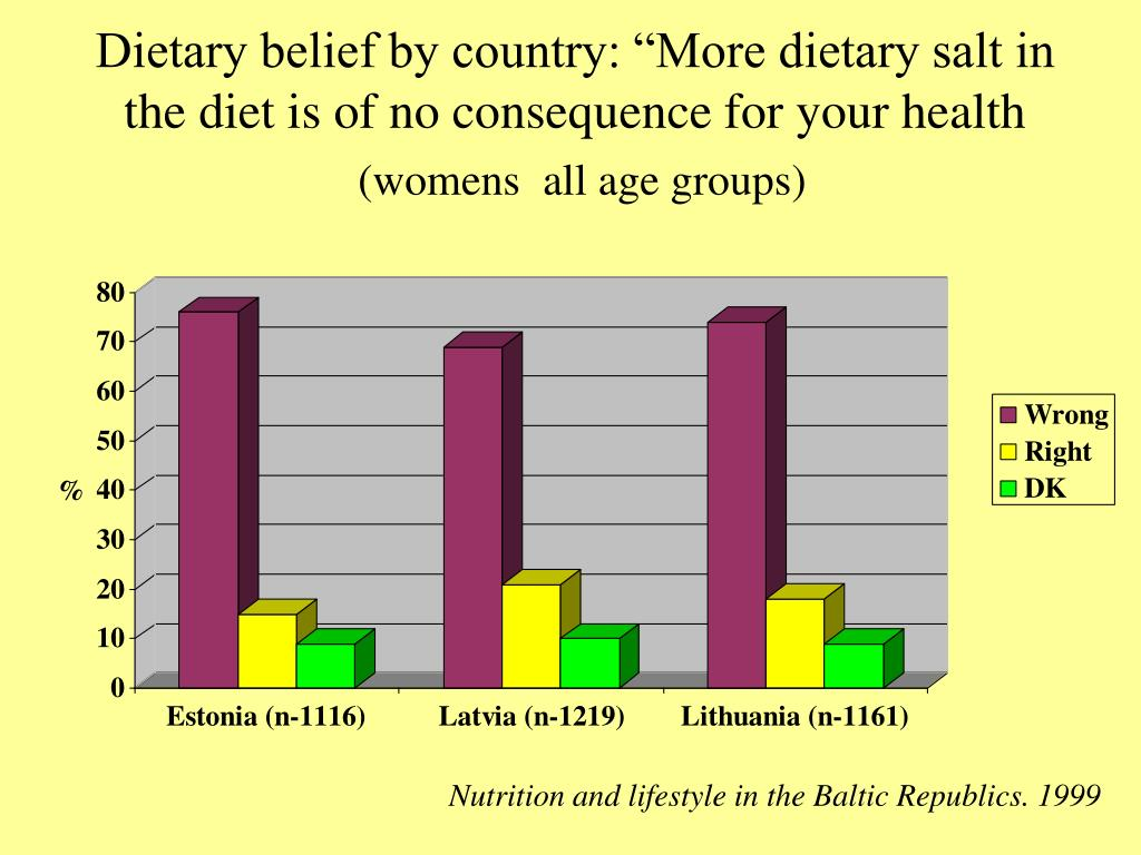"Dietary belief by country: ""More dietary salt in the diet is of no consequence for your health"