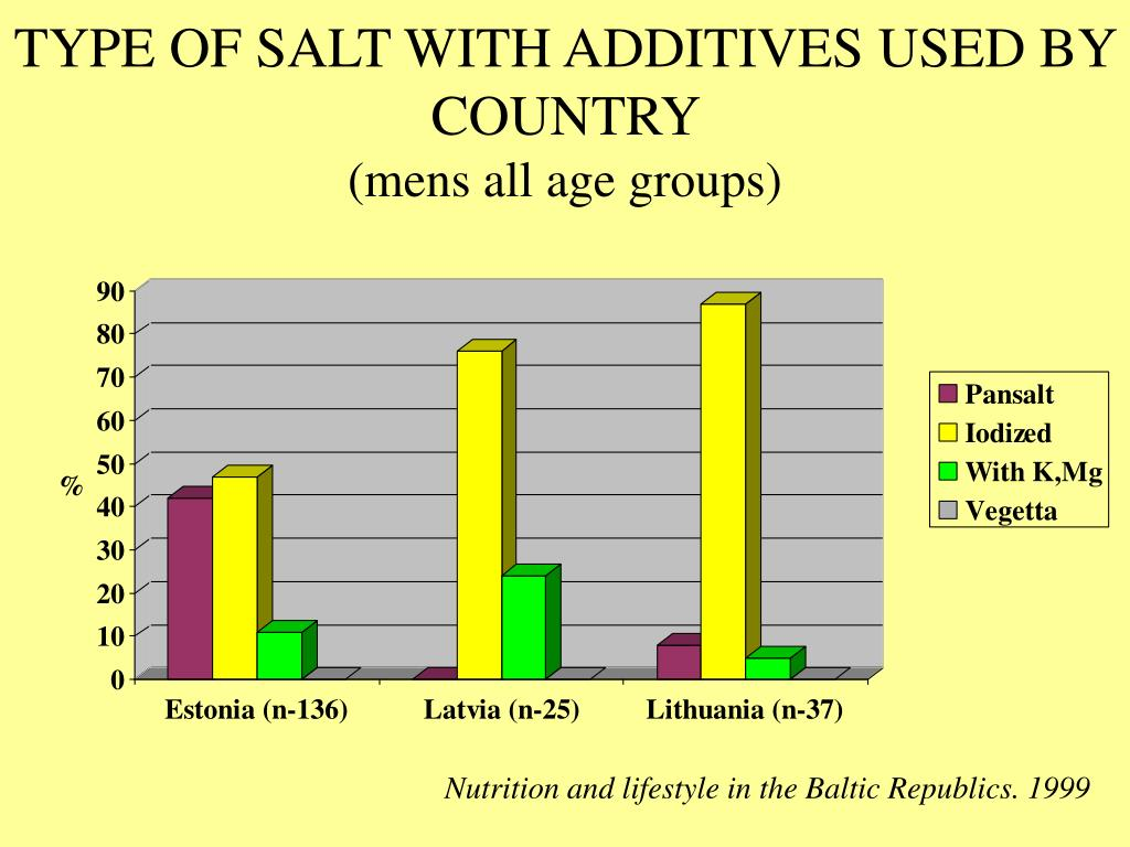 TYPE OF SALT WITH ADDITIVES USED BY COUNTRY