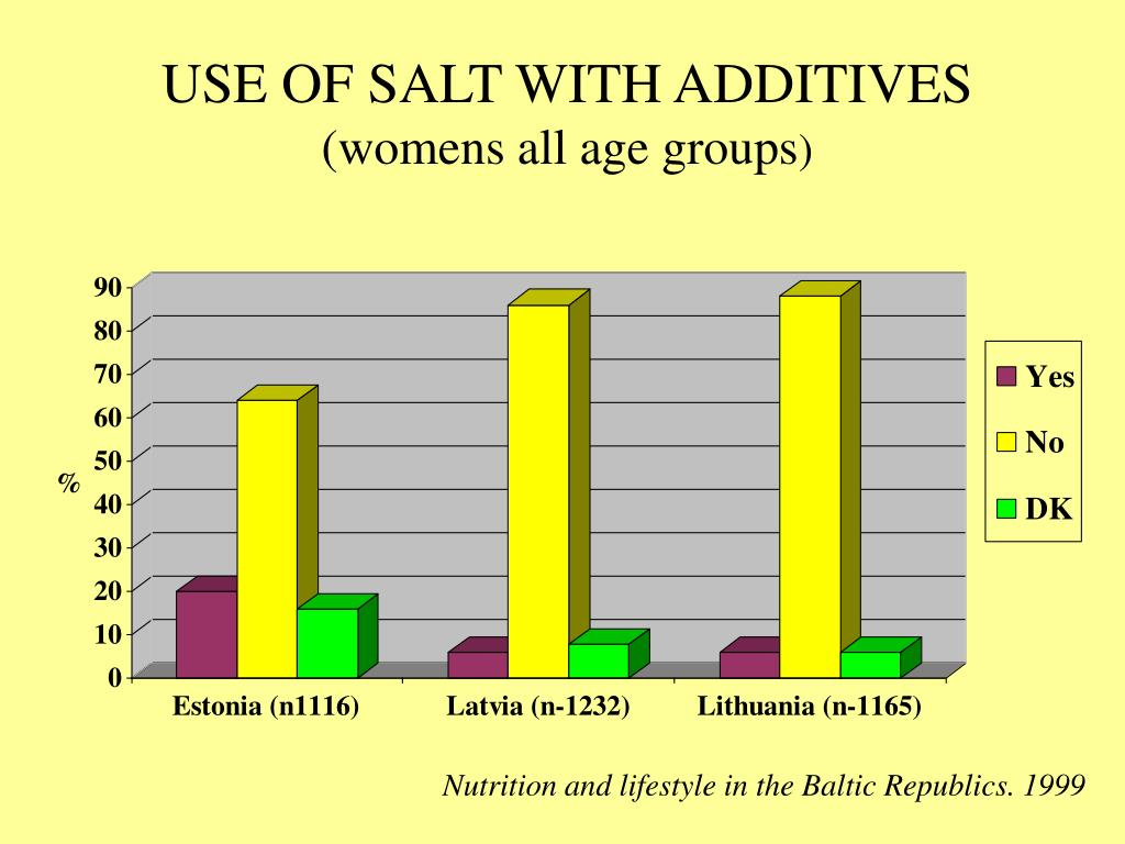 USE OF SALT WITH ADDITIVES