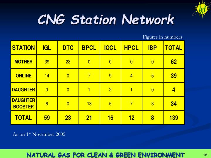 CNG Station Network