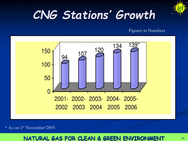 CNG Stations' Growth