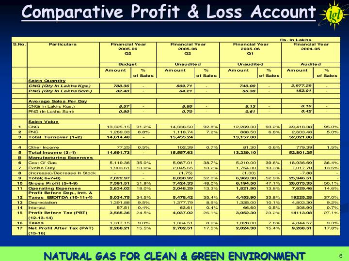 Comparative Profit & Loss Account