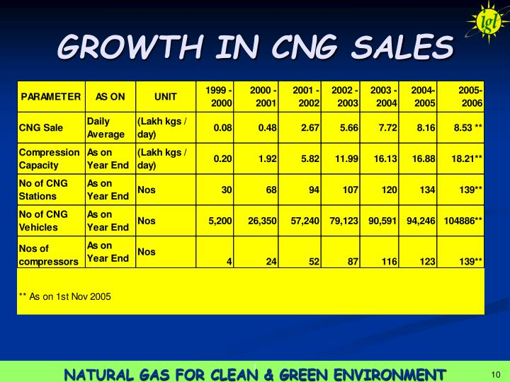 GROWTH IN CNG SALES
