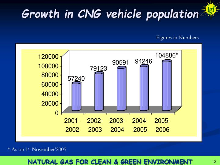 Growth in CNG vehicle population