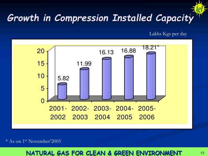 Growth in Compression Installed Capacity