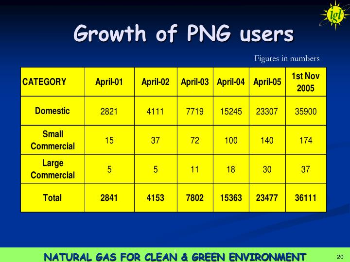Growth of PNG users