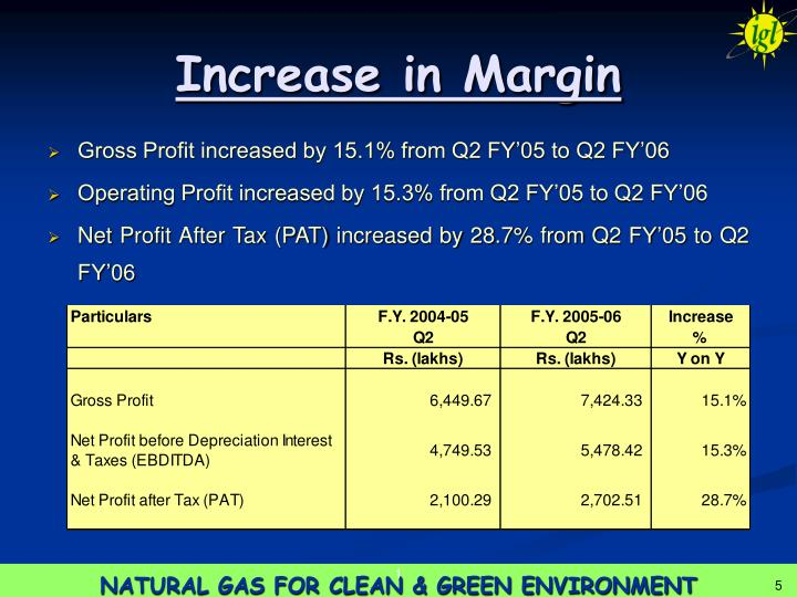 Increase in Margin