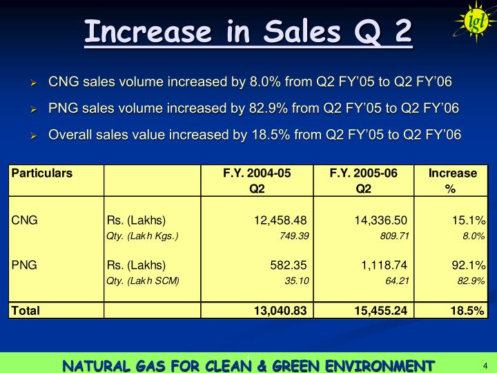 Increase in Sales Q 2